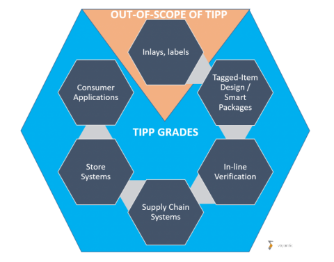 The TIPP Guideline is a set of documents that outline and explain the tagged item grading methodology, test configuration and grade definition, for specifying and verifying tagged item performance between trading partners (typically retailer and supplier). The guideline allows retailers the flexibility to set performance levels for their use case and suppliers the flexibility in how they meet grade levels from multiple retailers.